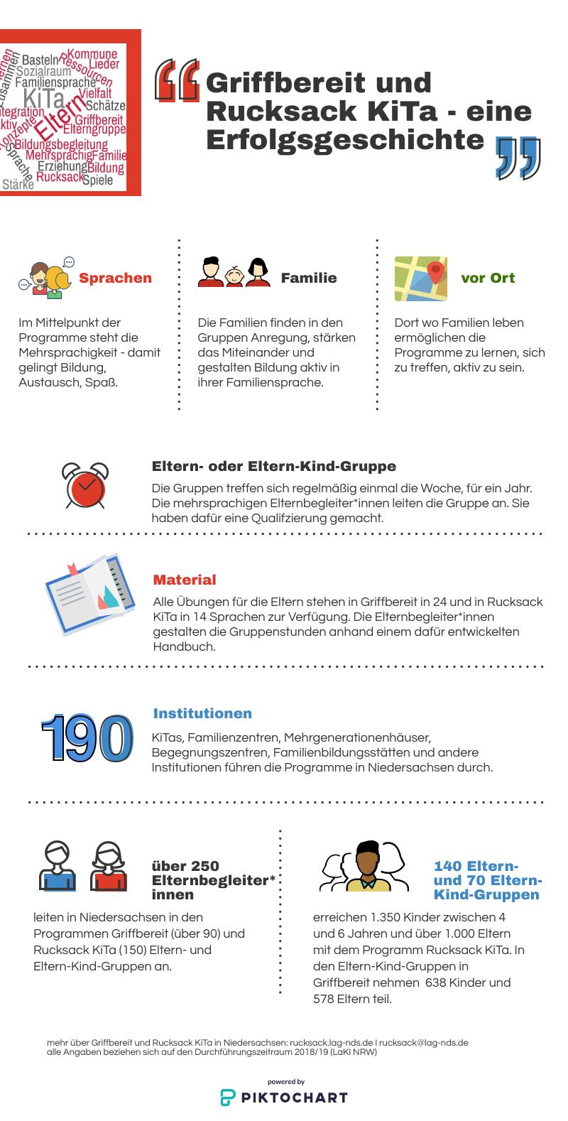 Die Programme Griffbereit und Rucksack KiTa in Niedersachsen